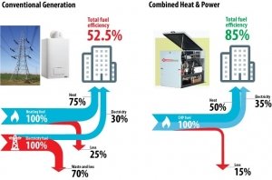 isoenergy offers combined heat and power